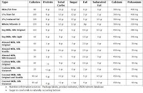Plant Based Milks And Protein Content Bailey Bariatrics