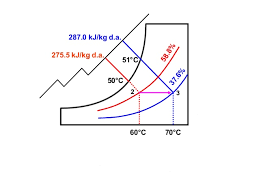 Psychrometric Chart Dehumidification The Psychrometric Chart Theory And Application