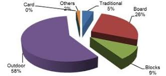 Pie Chart Games Pie Chart Shows Types Of Tangible Games Download