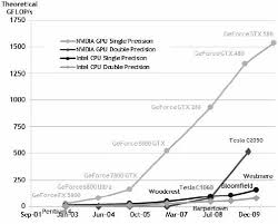 Intel Cpu Gflops Chart Theoretical Flop Rates Of The Gpu And Cpu Download