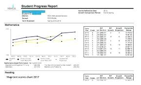 56 Specific Nwea 2019 Score Chart By Grade Level
