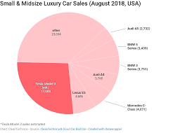 Sales Chart 10 Nasty Tesla Model 3 Charts Cleantechnica