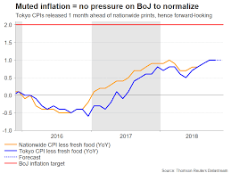 Japanese Inflation Set To Stay Muted Risk Appetite More