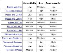 Pisces And Virgo Compatibility Chart Pisces Love Chart Www Bedowntowndaytona Com