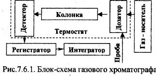 Реферат Физико химические свойства и методы контроля качества  Физико химические свойства и методы контроля качества товаров