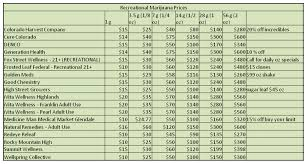 Weed Sizes And Prices Chart 2019