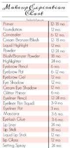 Makeup Expiration Chart Makeup Expiration Chart Saubhaya Makeup