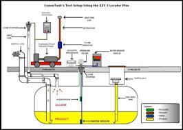 Underground Oil Tank Chart Norroc Enterprises Llc A Full Service Environmental