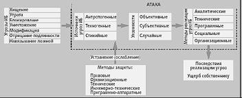 Курсовая работа Проектирование системы информационной  Модель реализации угроз информационной безопасности