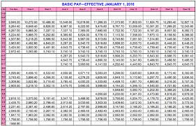 2019 Af Pay Chart 42 Precise Militaty Pay Chart