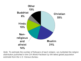5 Religions With The Most Followers Huffpost