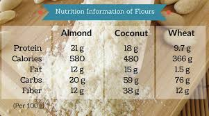 Almond Flour The Superfood Wonder Mamma Health