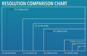 High Definition Resolution Chart 2k 4k 5k 6k 8k What The K Jacks Blog