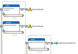 Root Cause Analysis Software Realitycharting Rca