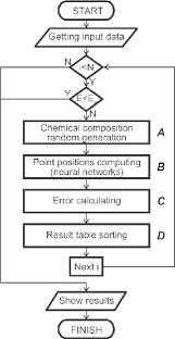 Flow Chart Of Algorithm For Selection Chemical Composition