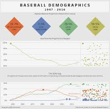 Mlb Race Chart Makeovermonday 2018 W 6 Baseball Demographics 1947 2016