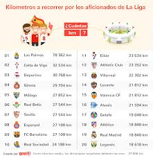 teams travel the furthest in laliga