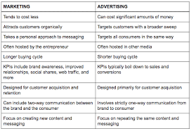 The Difference Between Marketing Advertising And How Both Work