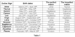 Compatibility Birthdate Chart Zodiac Compatibility Chart Marriage Creativedotmedia Info
