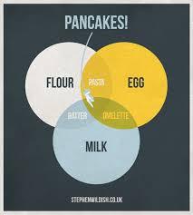 Venn Diagram In Illustrator Pancake Venn Flowingdata