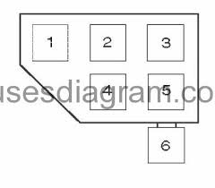 fuse and relay box diagram bmw 3 e36 enbmw e36 blok salon