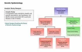 Causal Comparative Study Genetics_introduction_to_genetic_epidemiology