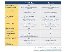 Will Vs Trust Chart Trust Jurisdiction Sd Vs De Bridgeford Trust Company