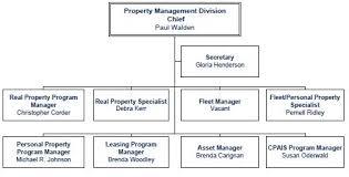 Personal Organizational Chart Organizational Flow Construction Company Organizational