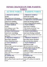 Active Passive Voice Rules Chart Pdf Www Bedowntowndaytona Com