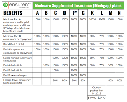 Medicare Advantage Comparison Chart 2019 43 Abundant Medicare Supplemental Insurance Plans