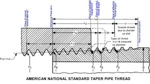 Npt Fittings Chart Npt Thread Chart