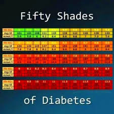 A1c Chart For Type 2 Diabetes American Diabetes A1c Chart Reversing Type 2 Diabetes
