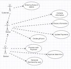 12.05.2021 · credit card processing system uml diagram. Hello There I Have A Test Tomorrow In Uml Diagrams Chegg Com