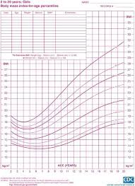 Body Mass Index For Age Percentiles Chart Girls 2 To Years