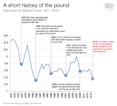 Pound V Dollar Chart A Short History Of The British Pound World Economic Forum