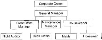 Organisation Chart Of Maintenance Department In Hotel Organization Charts In Hotel Front Office Management