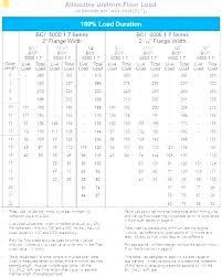 Bci Joist Span Chart Joist Calculator Tictravel Co