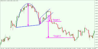 Trading The Cup And Handle Chart Pattern For Maximum Profit