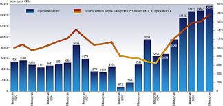 Реферат Государственный бюджет Российской Федерации Федеральный  За 2000 год курс доллара вырос на 6% в то время как индекс потребительских цен составил 20% а индекс оптовых цен промышленности 31%