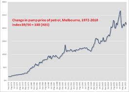 Petrol Price The Melbourne Urbanist