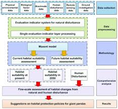 Chart Of Human Evaluation Flow Chart Of Fine Scale Climate Change Evaluation And