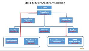 Organizational Structure Meet Ministry Alumni Association