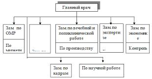Основы современного менеджмента во фтизиатрии Структура и  Линейно функциональная структура управления противотуберкулезного диспансера