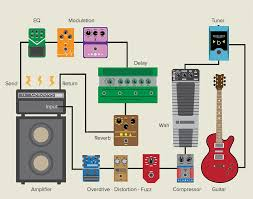 effects loop diagram good guide of wiring diagram • how to use the effects loop on your amp dawsons music rh dawsons co uk effects loop setup diagram effects loop setup diagram