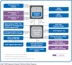 intel wants a pci express x2 interface report intel z68 chipset diagram notice the eight pci express lanes available from the chipset