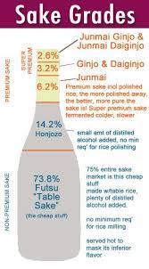 Sake Types Chart All About Japanese Sake Steamy Kitchen Recipes