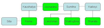File Family Tree Dasaratha Jpg Wikimedia Commons