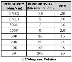 Conductivity Vs Resistivity Vs Ppm Quick Chart