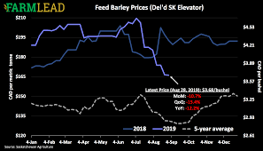 Barley Prices Fall With Harvest 2019 Corn Prices Farmlead