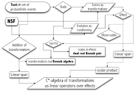 Flow Chart Theory Logical Flow Chart Leading To The Representation Of Any